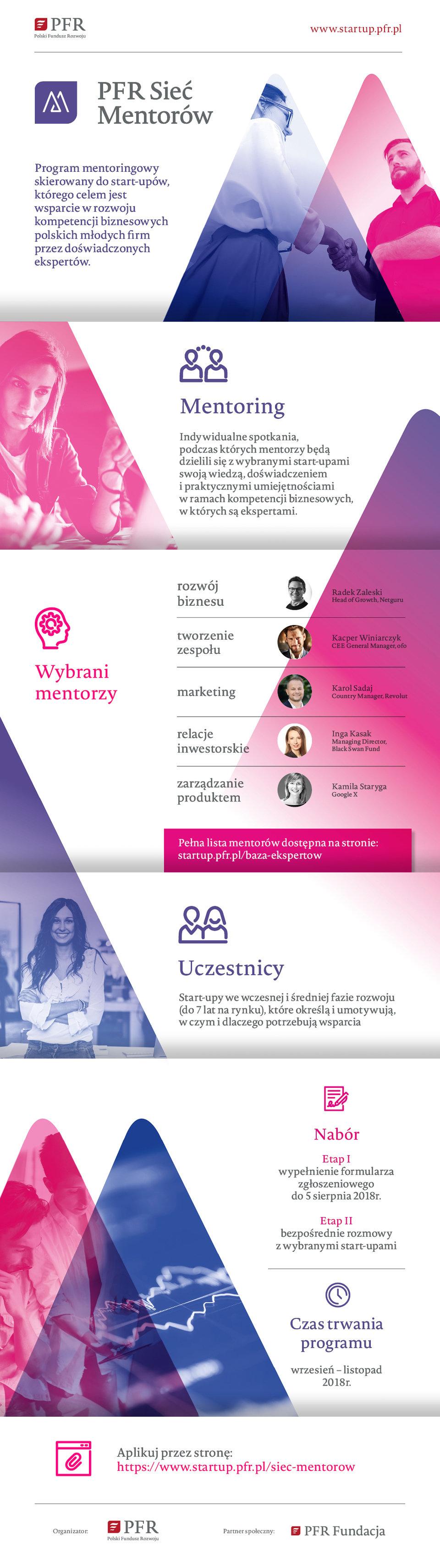 PFR Siec Mentorow infografika 20180712.jpg