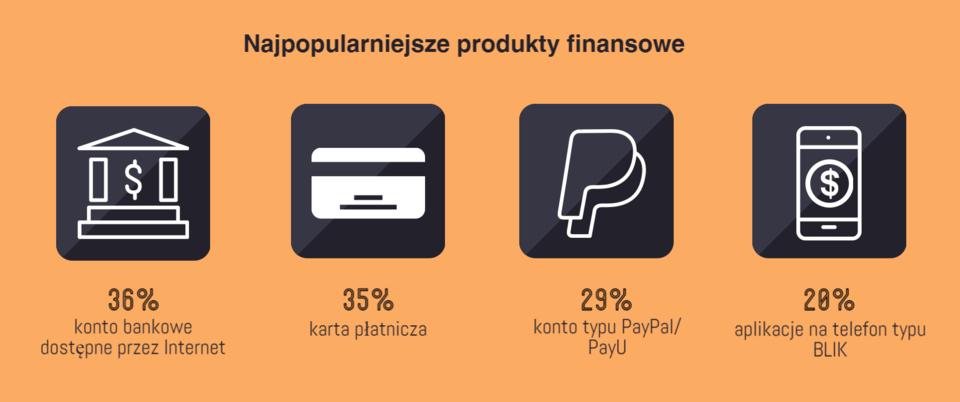 Najpopularniejsze produkty finansowe_AdRetail.png