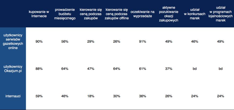 Zachowania zakupowe użytkowników serwisów gazetkowych online, serwisu Okazjum.pl i pozostałych internautów w rozkładzie procentowym (źródło: raport