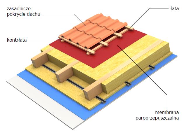 Wstępne krycie – membrana dachowa Koramic Super Plus lub Super Light