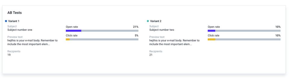 Widok wyników A/B testowania wysyłki