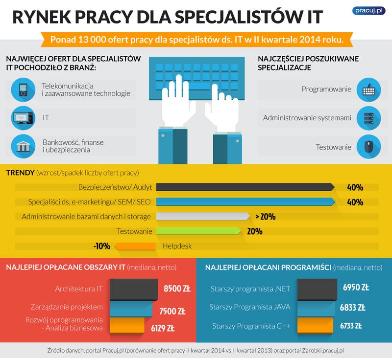 infografika-it.png