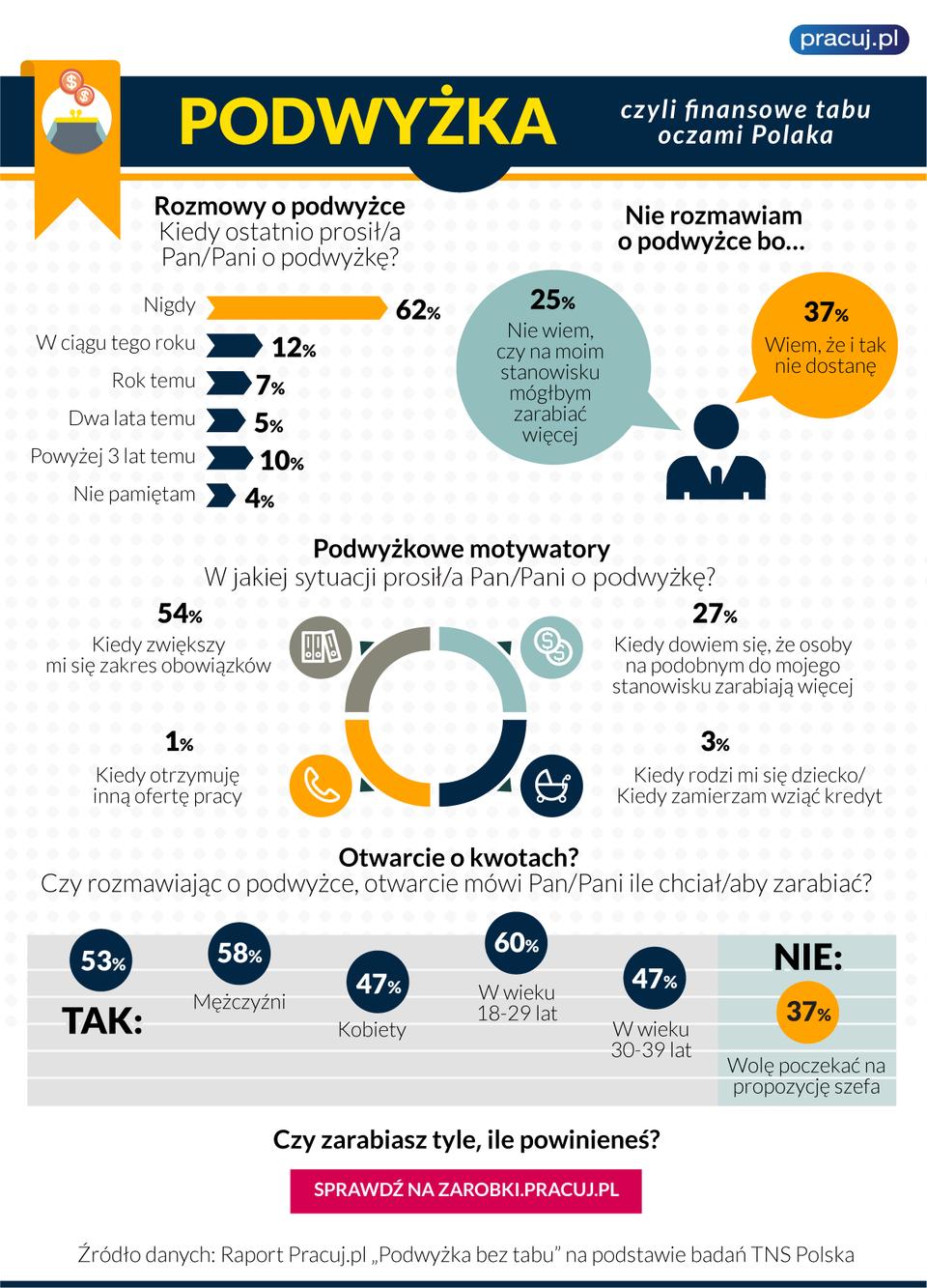 infografika_podwyzka.png