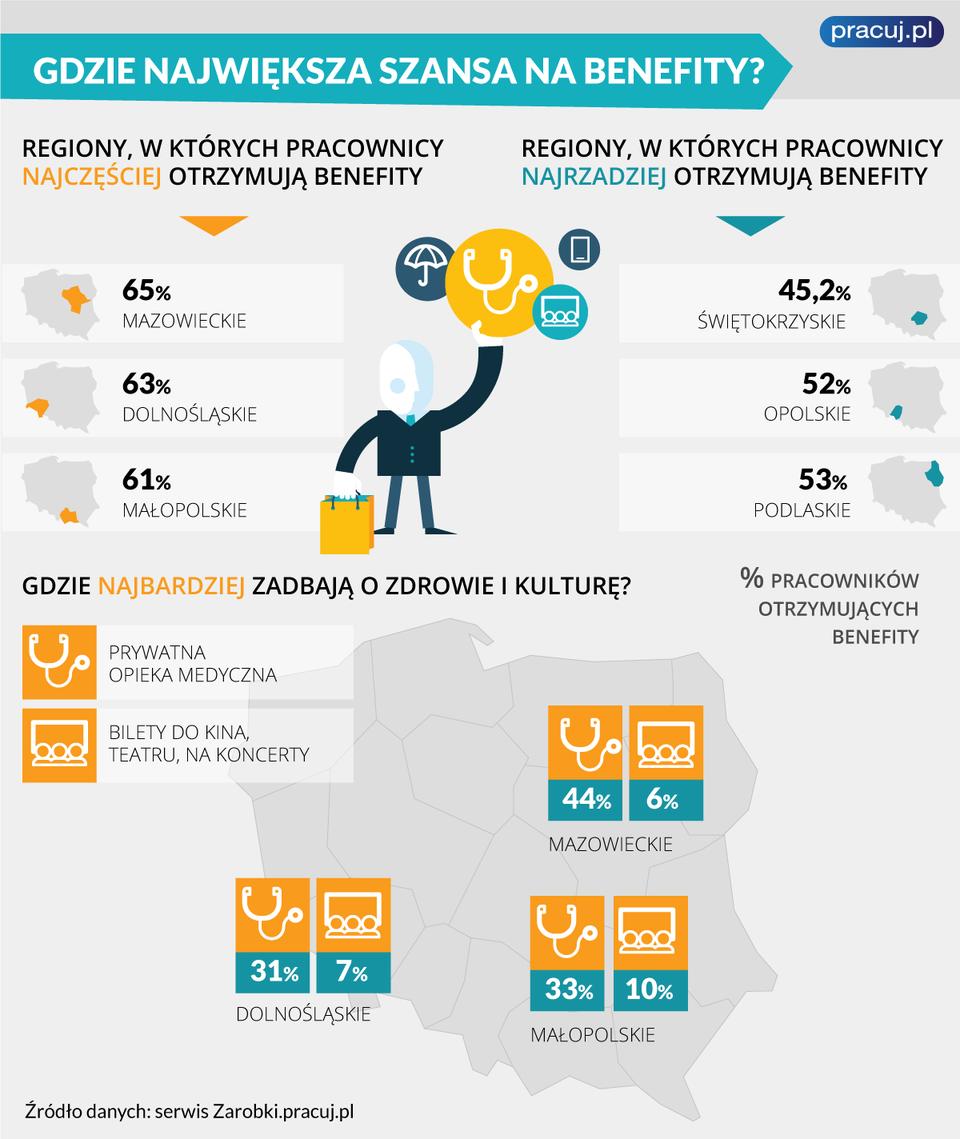 infografika_benefity_a_regiony.png