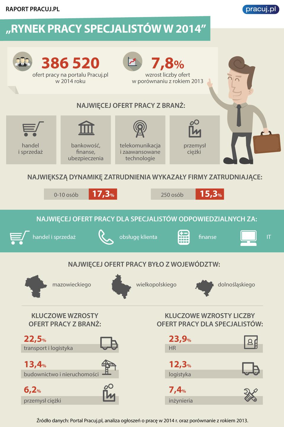 rynek_pracy_specjalistow_w_2014_infografika.png
