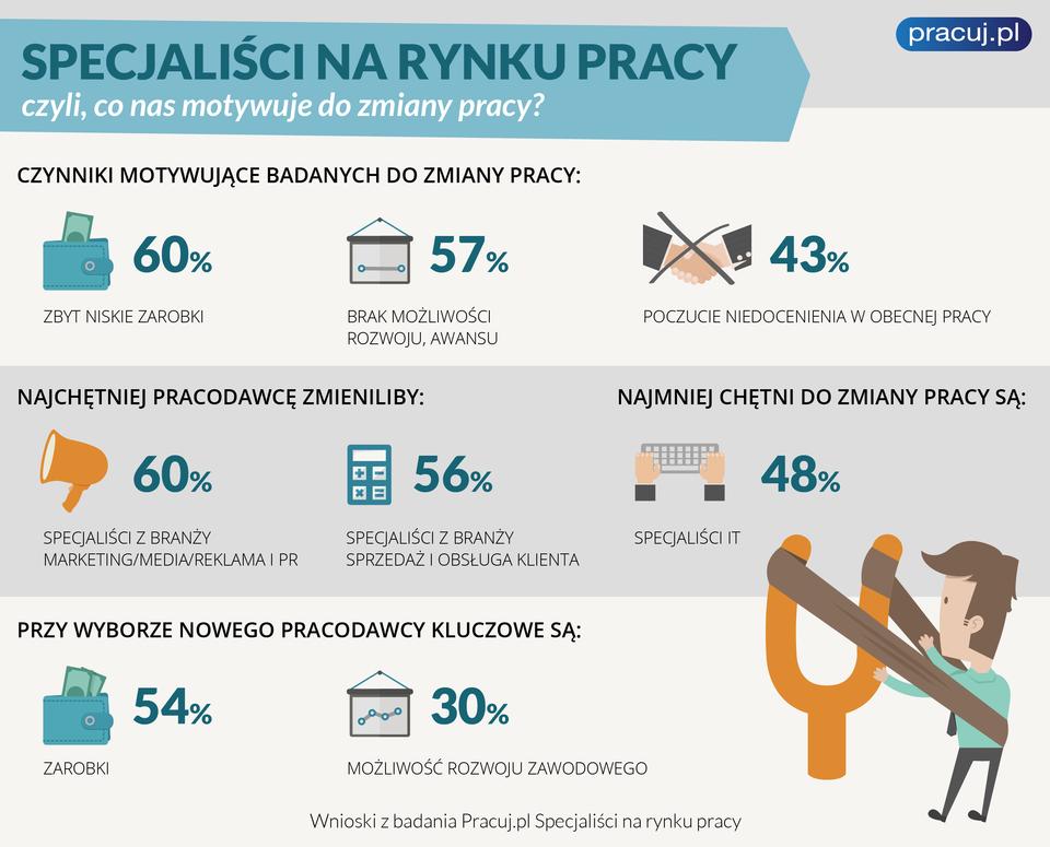 zmiana_pracy_infografika.png