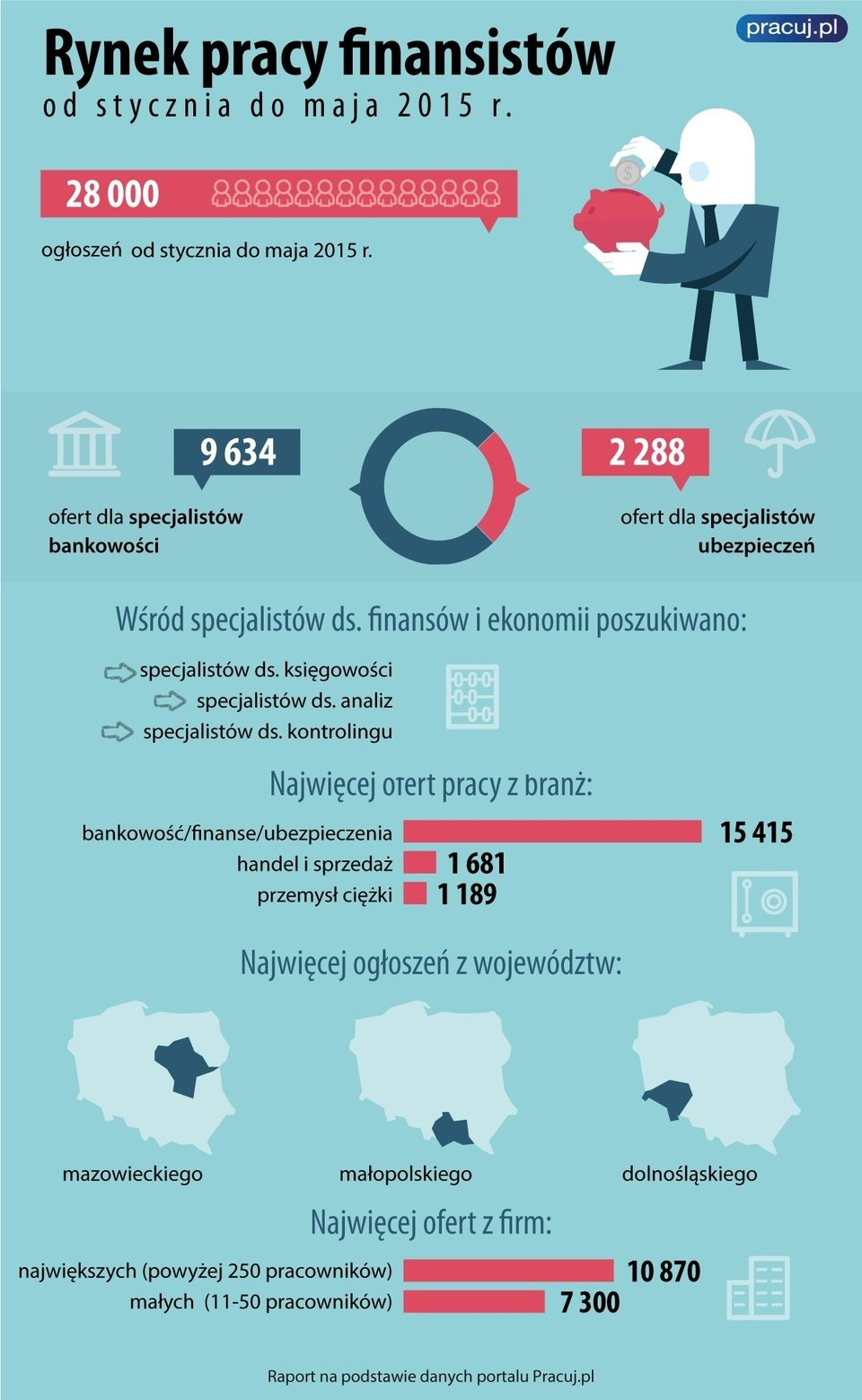 infografika_oferty_pracy_finanse.jpg