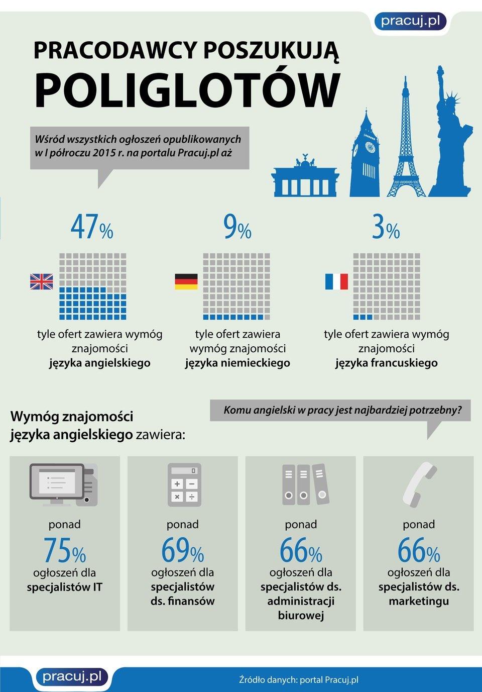infografika_jezyki_w_ogloszeniach.jpg