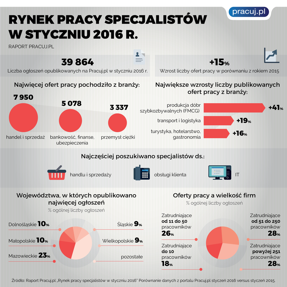 2016_02_12_rps_styczen_infografika.png
