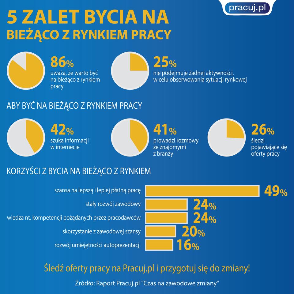 5_zalet_bycia_na_biezaco_z_rynkiem_pracy_01.png