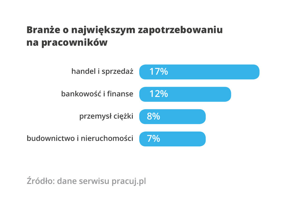 Branże (RPS Pracuj_pl).jpg