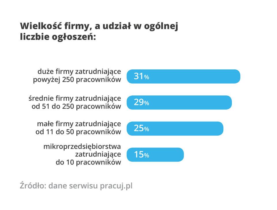 Wielkość firmy a udział ogłoszeń ogółem (RPS Pracuj_pl).jpg