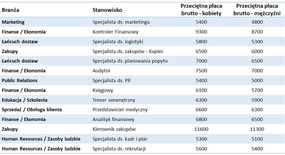 Źródło: dane serwisu zarobki.pracuj.pl