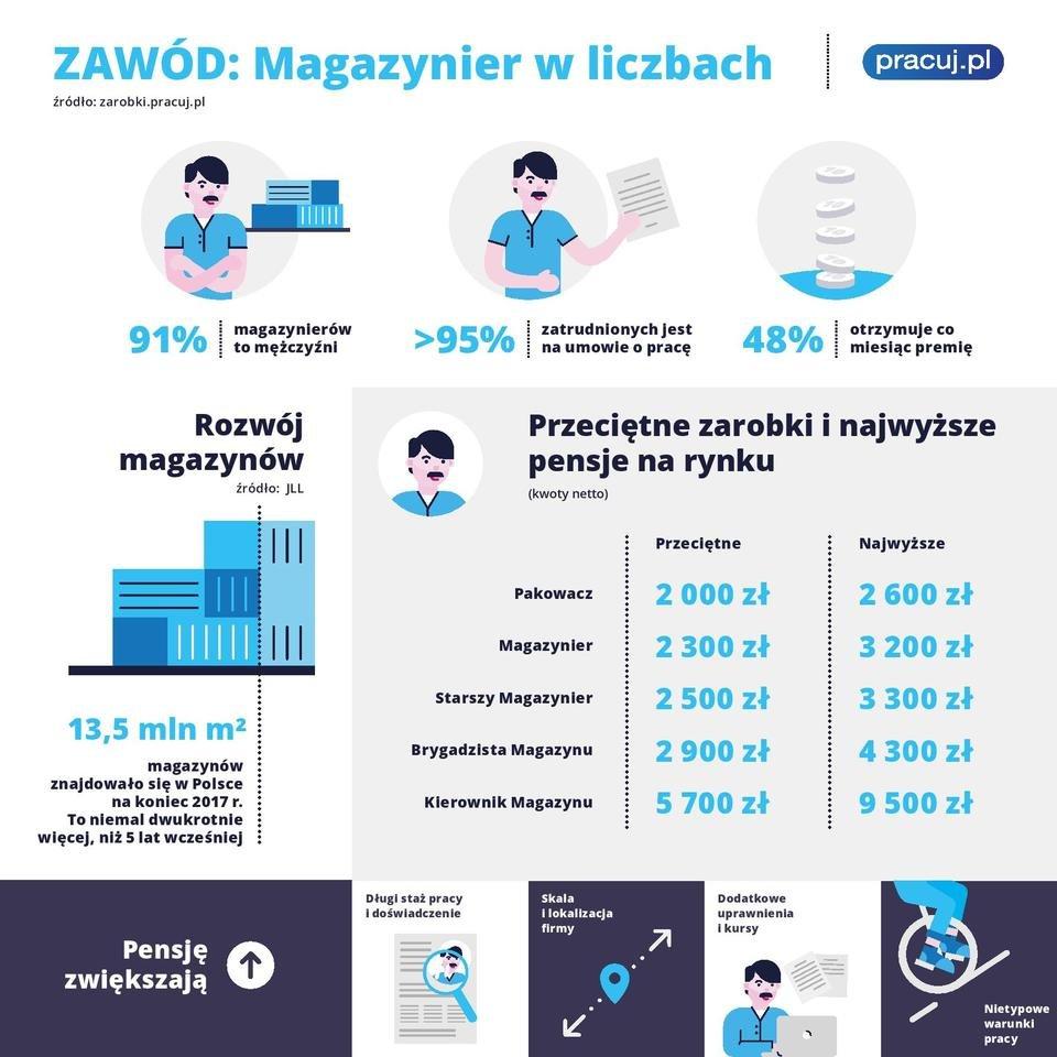 plansze_pracuj_pl_3_magazynier_CMYK-page-001.jpg