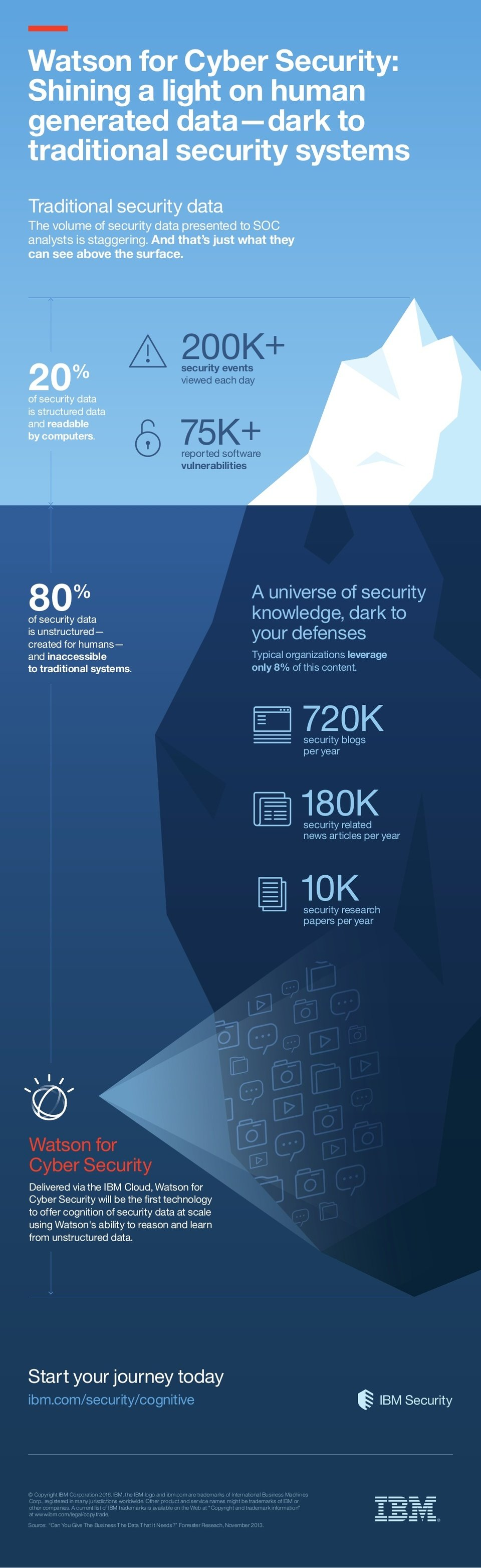 infographic-watson-for-cyber-security-eip.jpg