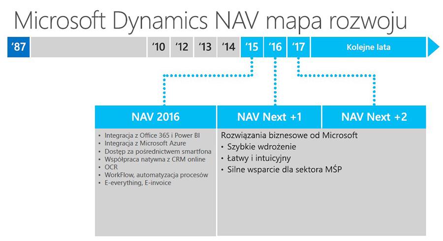 Roadmapa rozwoju systemu Microsoft Dynamics NAV zaprezentowana podczas Worldwide Partner Conference w Orlando.