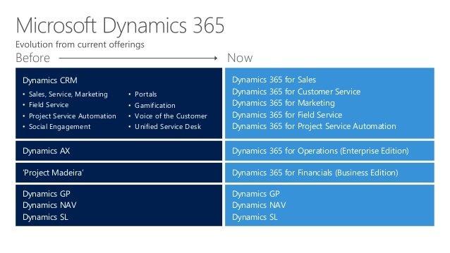 Microsoft Dynamics 365 = CRM + AX +