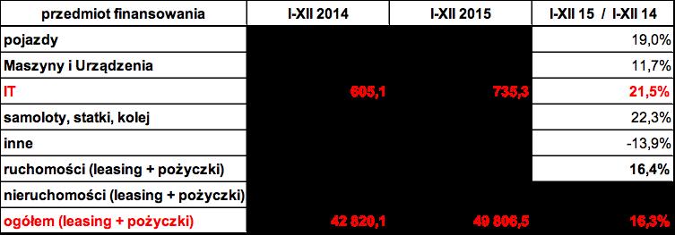 Wartości w tabeli przedstawione są w mln zł.<br>Źródło: Związek Polskiego Leasingu