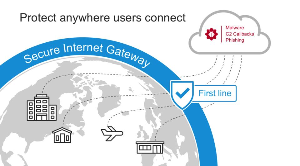 Secure Internet Gateway jest pierwszą linią obrony przed atakami typu ransomware.<br>