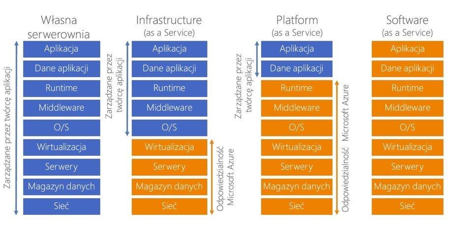 Modele usług dla twórców aplikacji