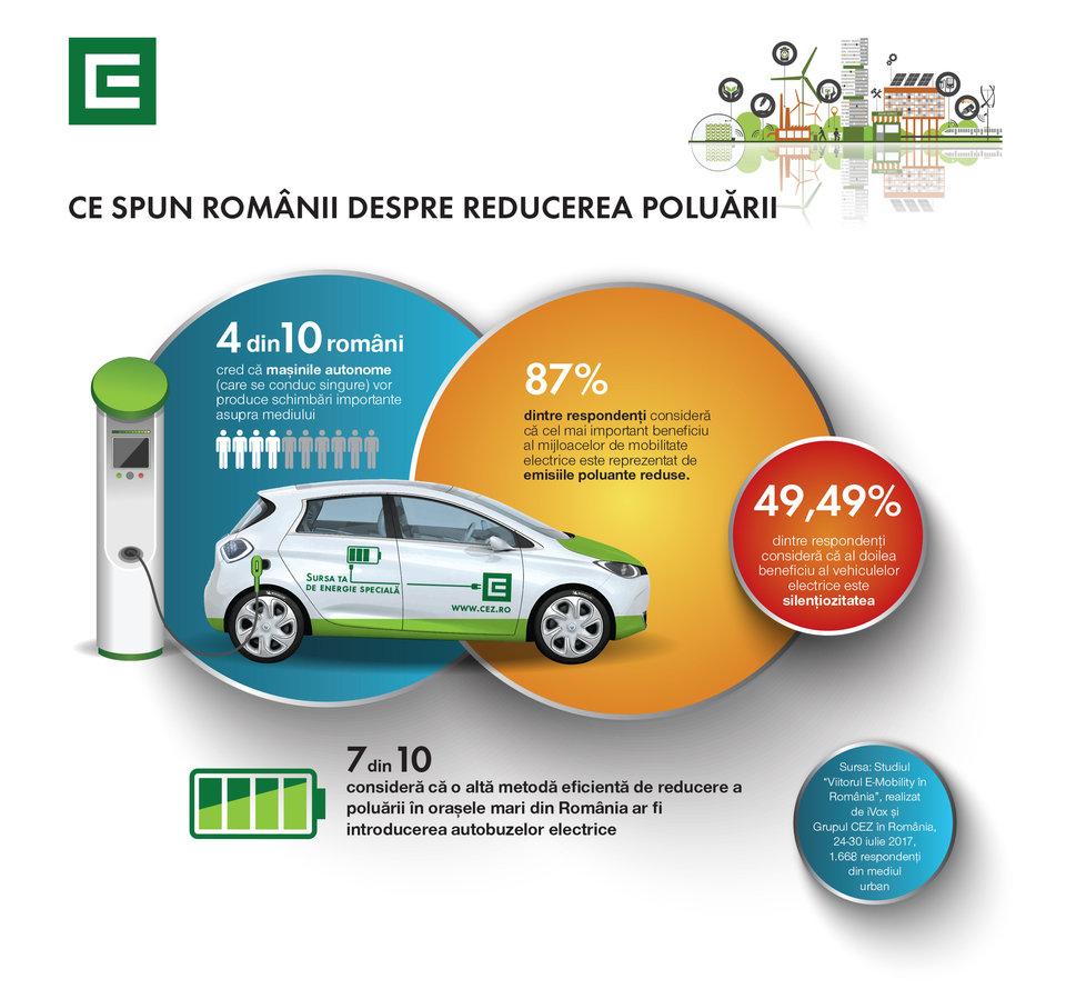 Romanii cred ca masina electrica reduce poluarea