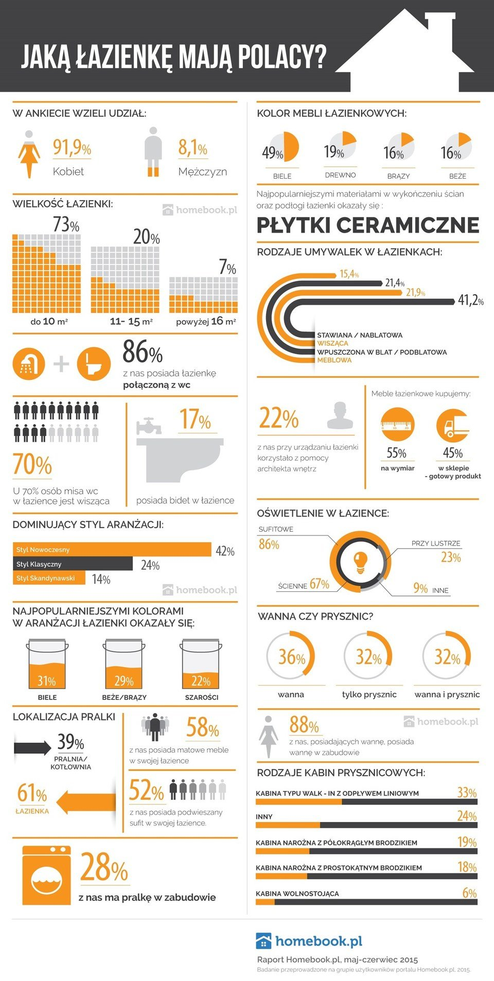 infografika raport łazienka.jpg