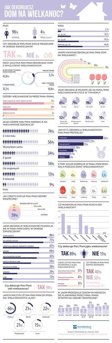 infografika wielkanoc.jpg