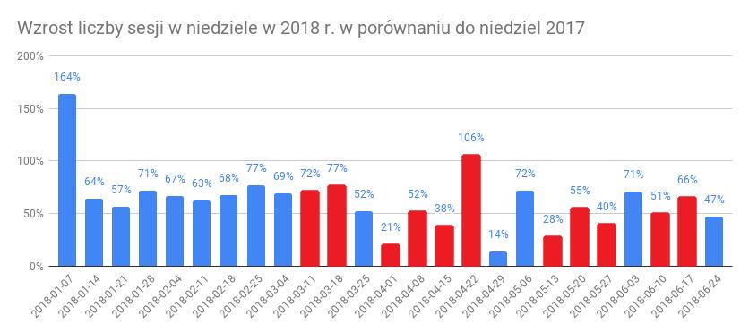 Wzrost liczby sesji w niedziele w 2018 r. w porównaniu do niedziel 2017_.png