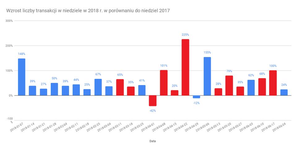 Wzrost liczby transakcji w niedziele w 2018 r. w porównaniu do niedziel 2017_.png