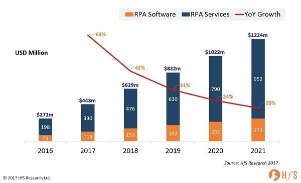 Global Robotic Process Automation (RPA) Market