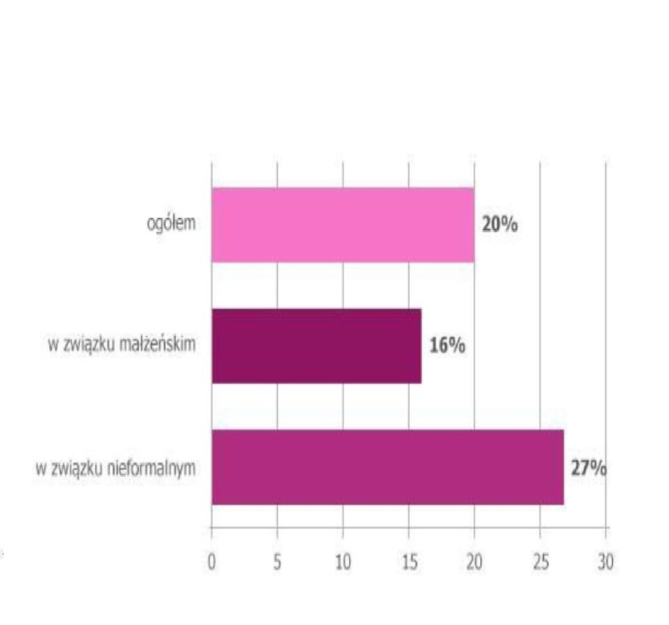 """Badanie przeprowadzone na ogólnopolskiej próbie 1 606 dorosłych Polaków, deklarujących posiadanie oszczędności powyżej 1 000 zł. Badanie zrealizowane w dniach 30.10-5.11.2015 techniką CAWI na panelu internetowym Epanel.pl <br>przez instytut badawczy ARC Rynek i Opinia na zlecenie<br>Aviva Investors TFI.<br>Źródło: """"Polak finansowym… singlem? Jak oszczędzają <br>Polacy. Raport Aviva 2016"""""""
