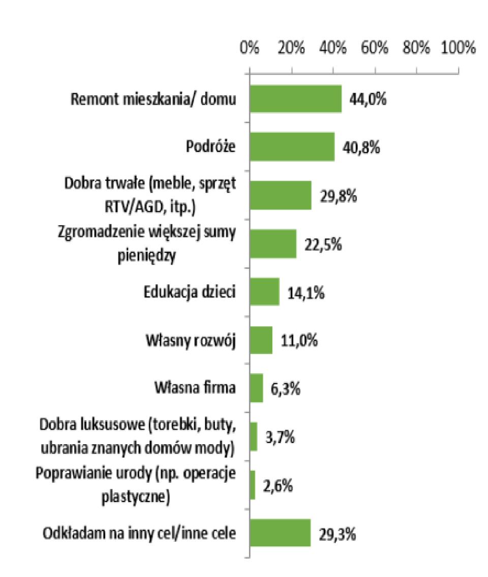 *Badanie przeprowadzone dla Aviva Investors TFI przez Dom Badawczy Maison w dniach 15-24.01.2015 na ogólnopolskiej grupie 1032 kobiet
