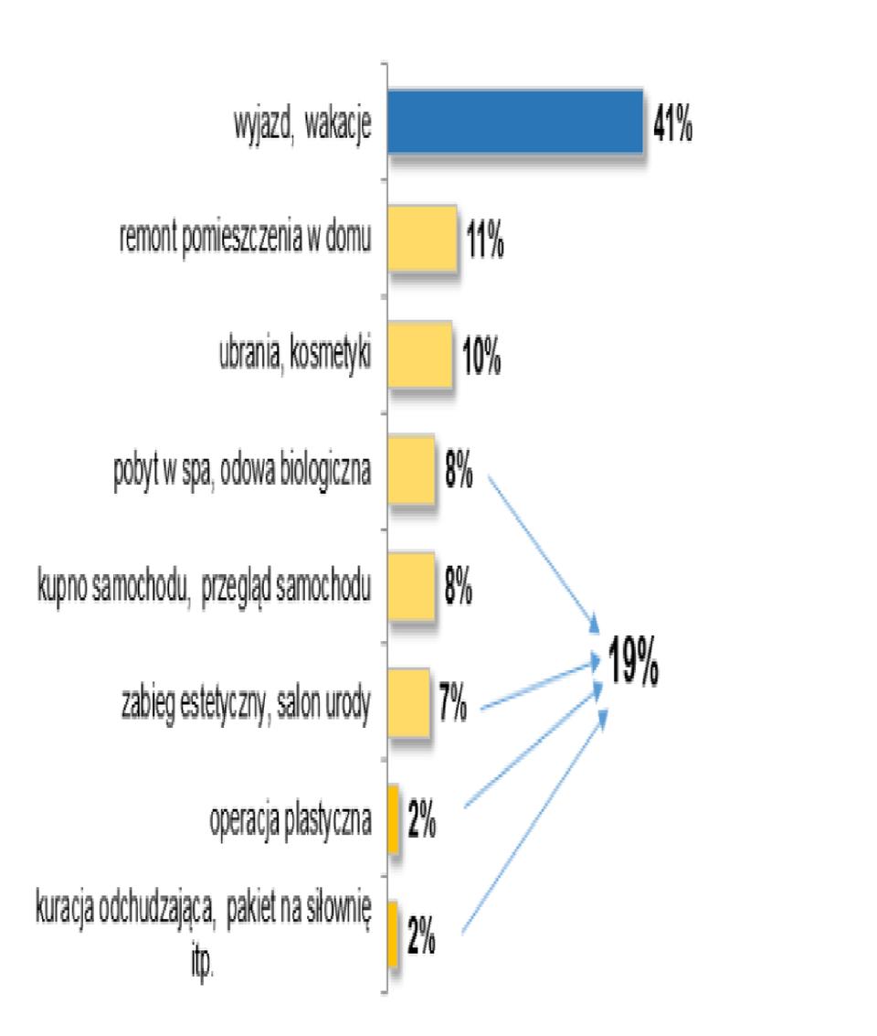 *Badanie przeprowadzone dla Aviva &nbsp;Investors TFI przez Dom Badawczy Maison w dniach 15-24.01.2015 na &nbsp;<br>ogólnopolskiej grupie 1032 kobiet