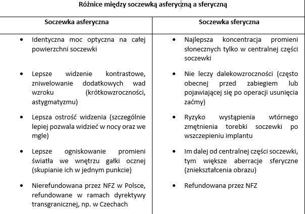 One Day Clinic_różnice między soczewką asferyczną a sferyczną.jpg