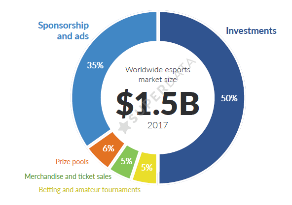 Aż 85% z 1,5 mld zysku stanowiły inwestycje i kontrakty reklamowe.