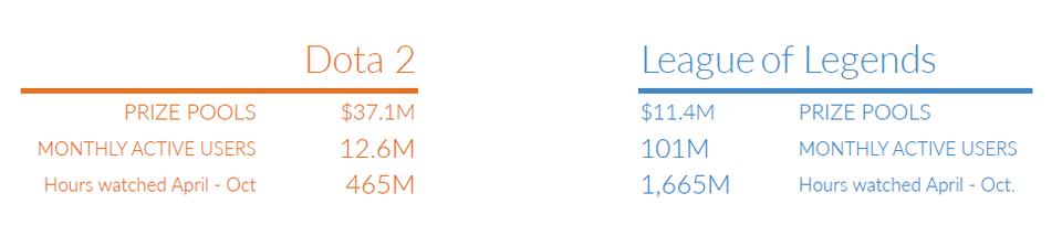 Inwestycje poczynione przez dystrybutorów Dota 2 zwróciły się w postaci wysokiej oglądalności.