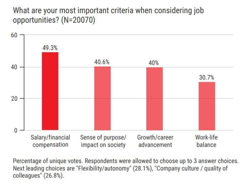 źródło: World Economic Forum/Global Shapers Annual Survey 2017