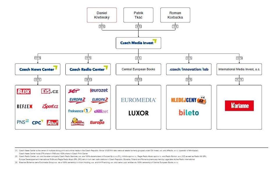 Struktura udziałowa Czech Media Invest