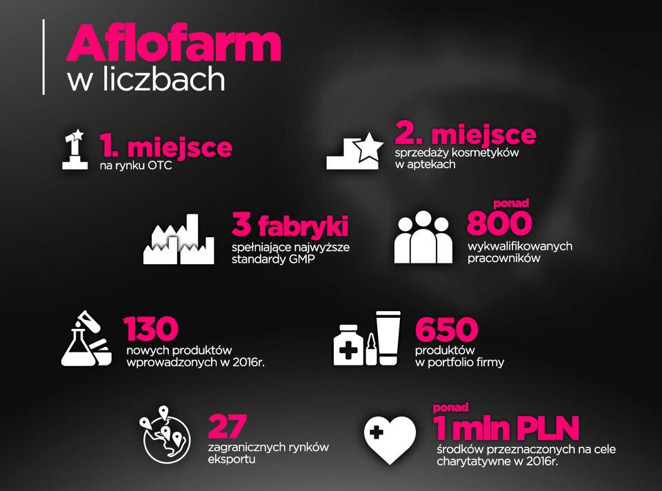 Infografika - Podsumowanie działalności roku w 2016 r.