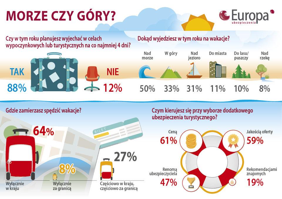 Gdzie na wakacje - preferencje Polaków