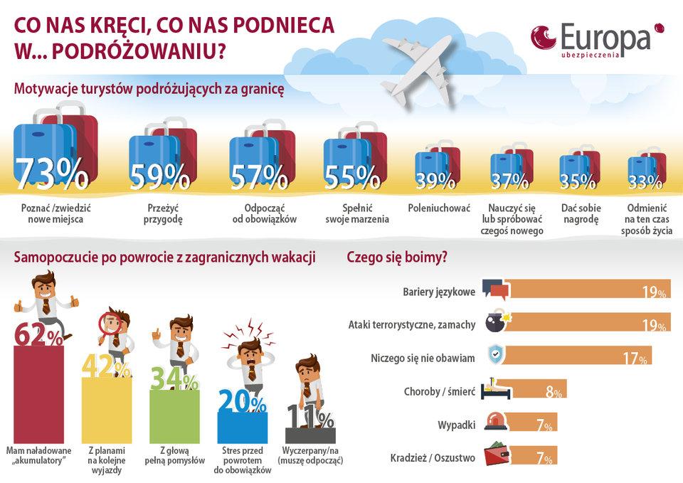 Czego Polacy oczekują od wakacji - badanie TU Europa