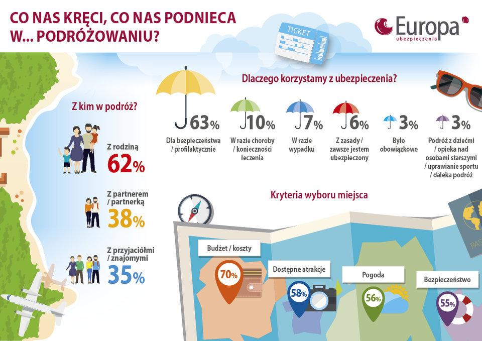 Planowanie wakacji a ubezpieczenia turystyczne - badanie TU Europa