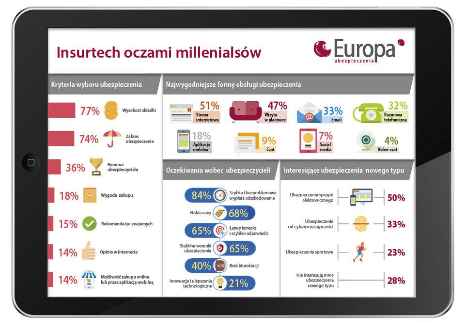 Jak millenialsi widzą ubezpieczenia - badanie TU Europa