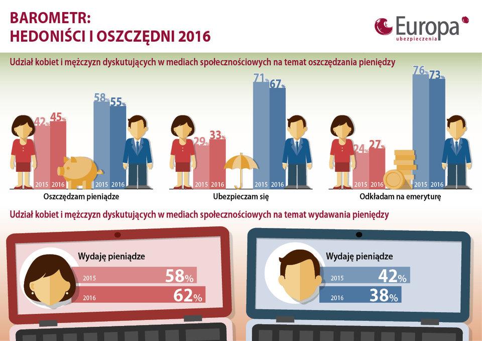Oszczędzania w mediach społecznościowych - badanie TU Europa