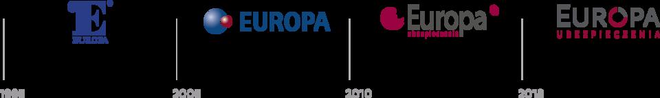 Ewolucja logo Grupy Europa 1995-2018