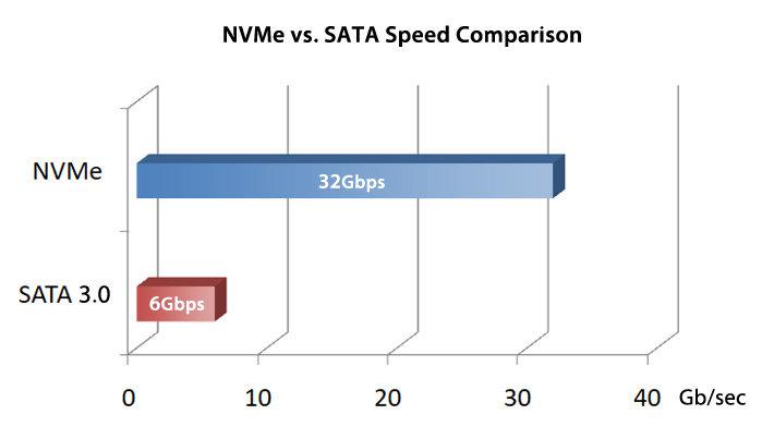nvme_sata_graph.jpg