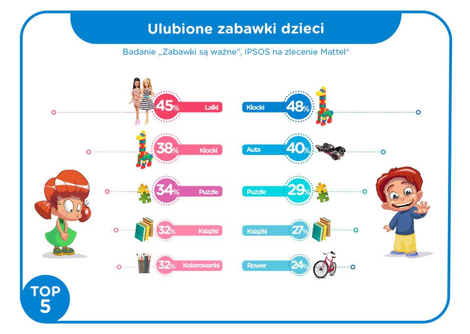 Ulubione_zabawki_dzieci_infografika.jpg