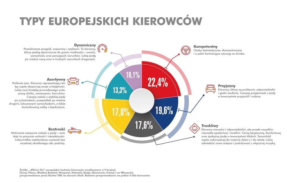 Typy_kierowcow_infografika_Shell (1).jpg