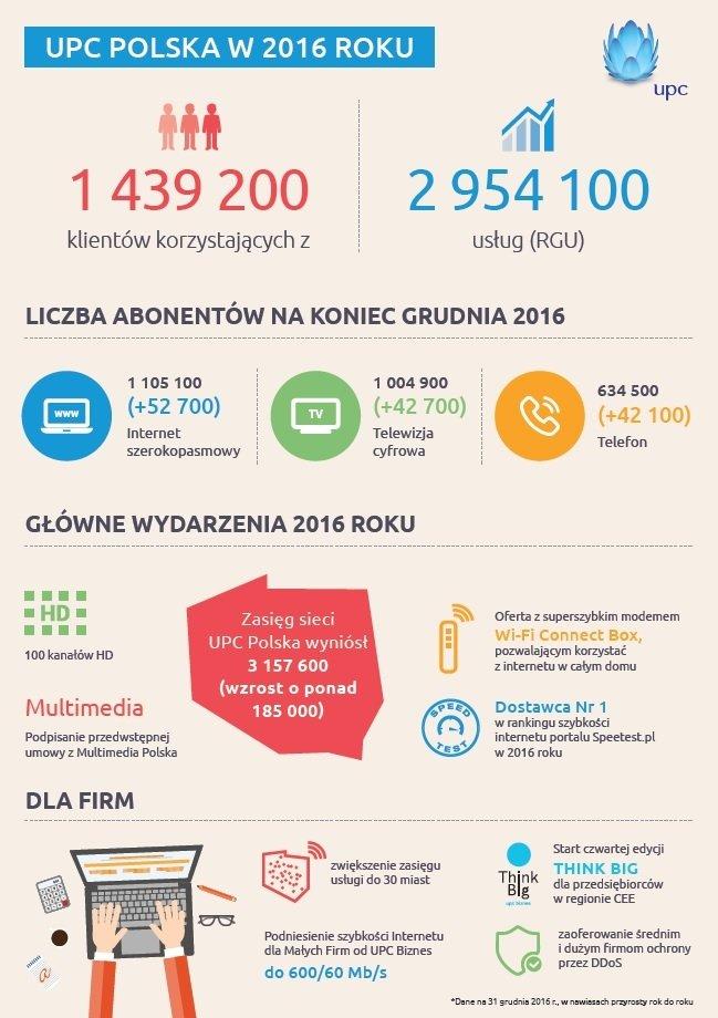UPC_POlska_wyniki_IV_kwartal_2016.jpg