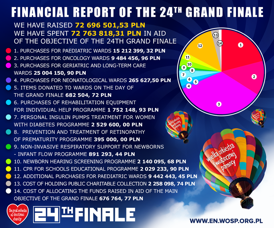 Financial report of the 24th Grand Finale